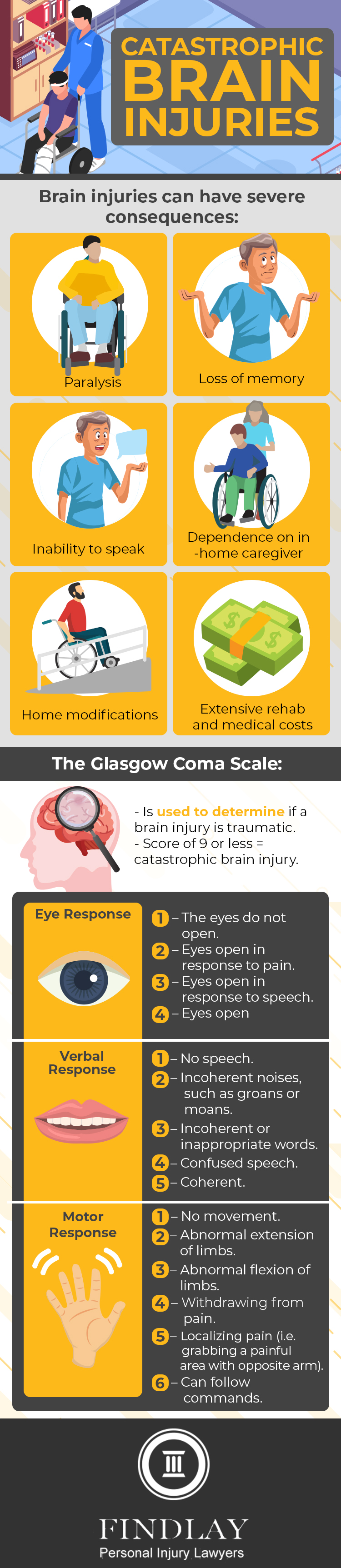 catastrophic brain injuries infographic