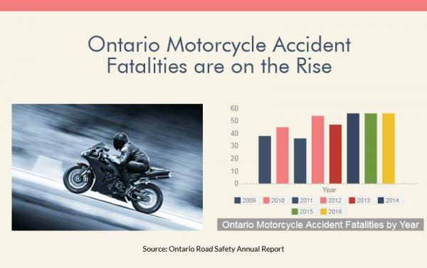 Ontario motorcycle accident fatality statistics