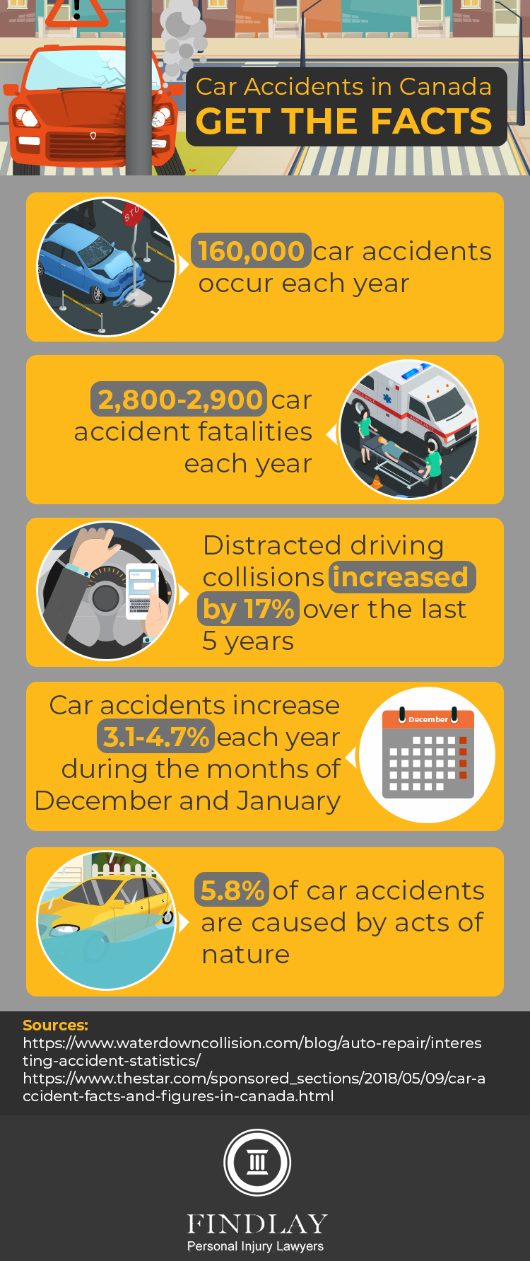 infographic providing statistics about car accidents in Canada