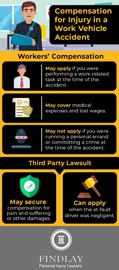 work vehicle accident compensation infographic